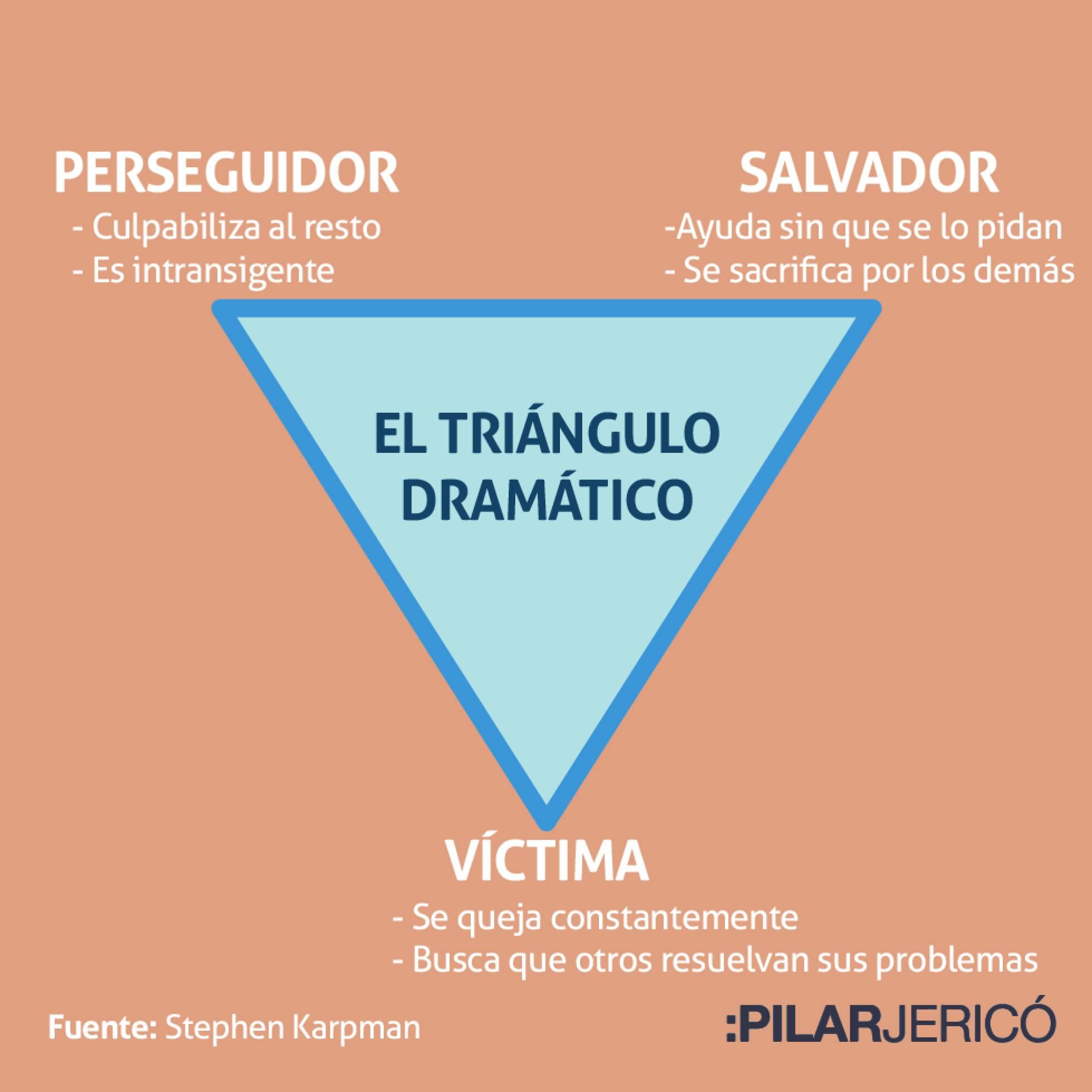 Triángulo dramático: perseguidor, salvador o víctima