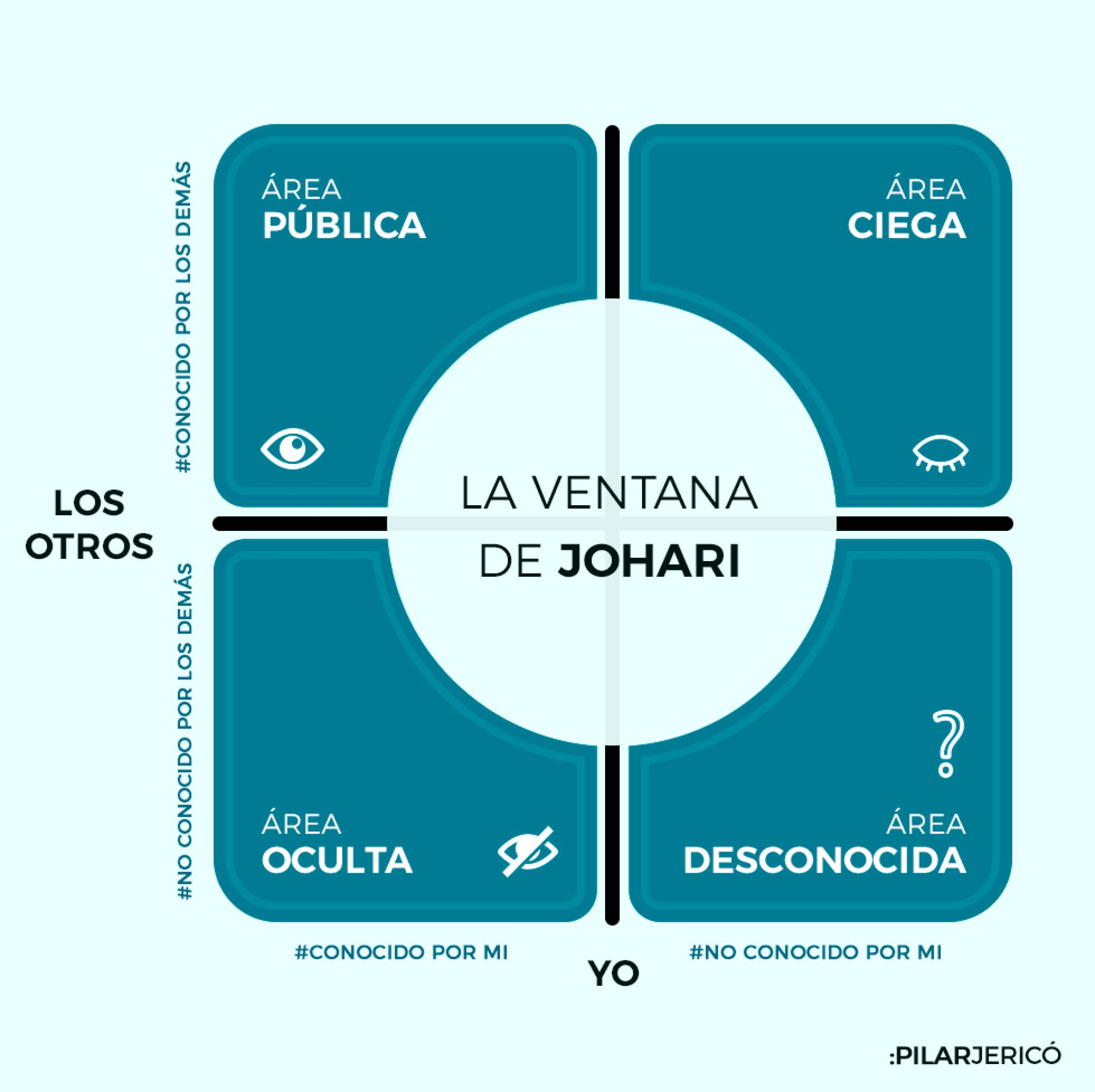 La ventana de Johari: cuánto te conoces?